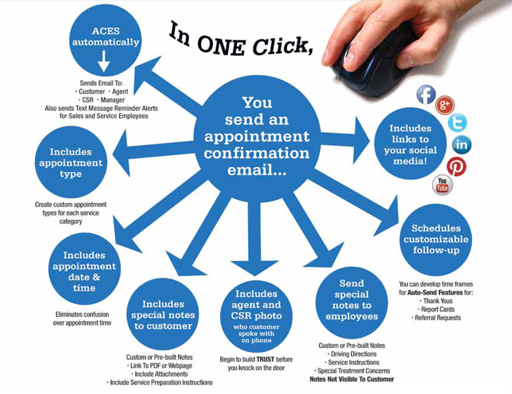 Automated Appointment Confirmation Email Service